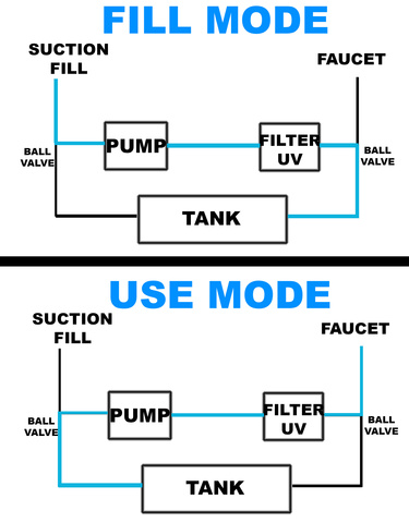 diy 4x4 water tank diagram 375x480