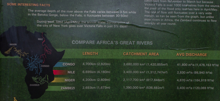great africa river statistics 720x332